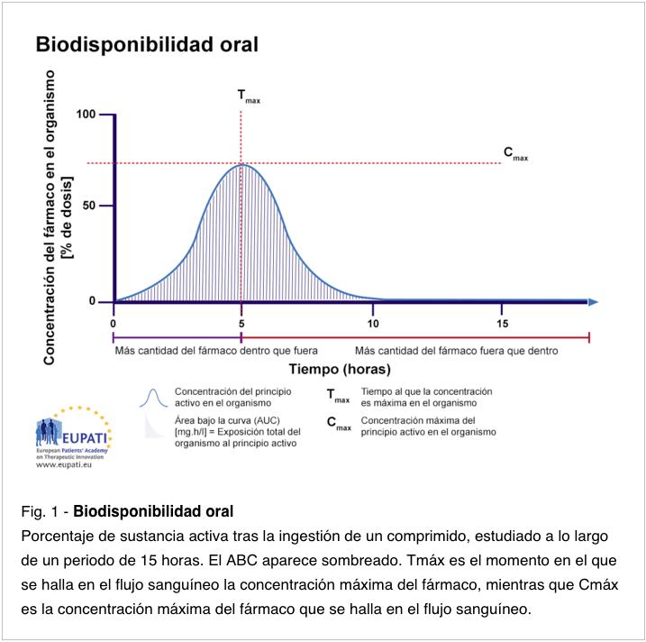 Curva de biodisponibilidad oral genéricos